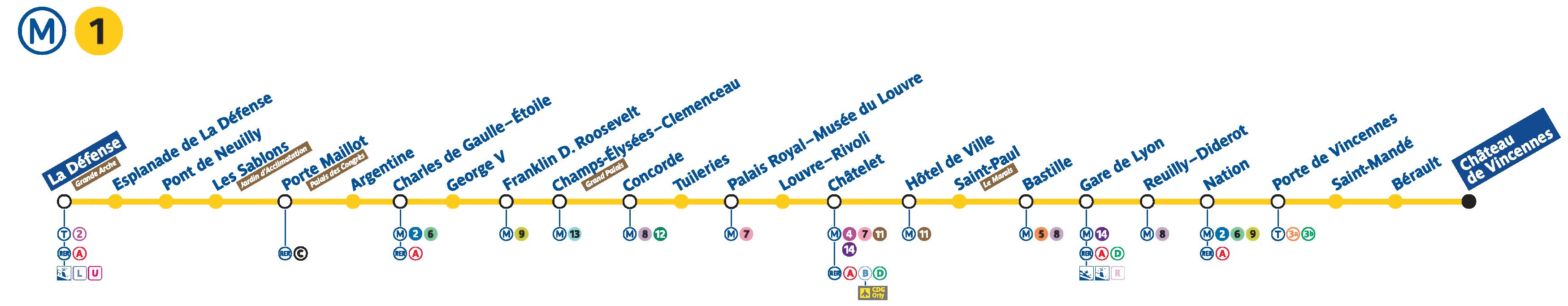 Metro Paris Paris Metro Ligne 1 Map And Stations