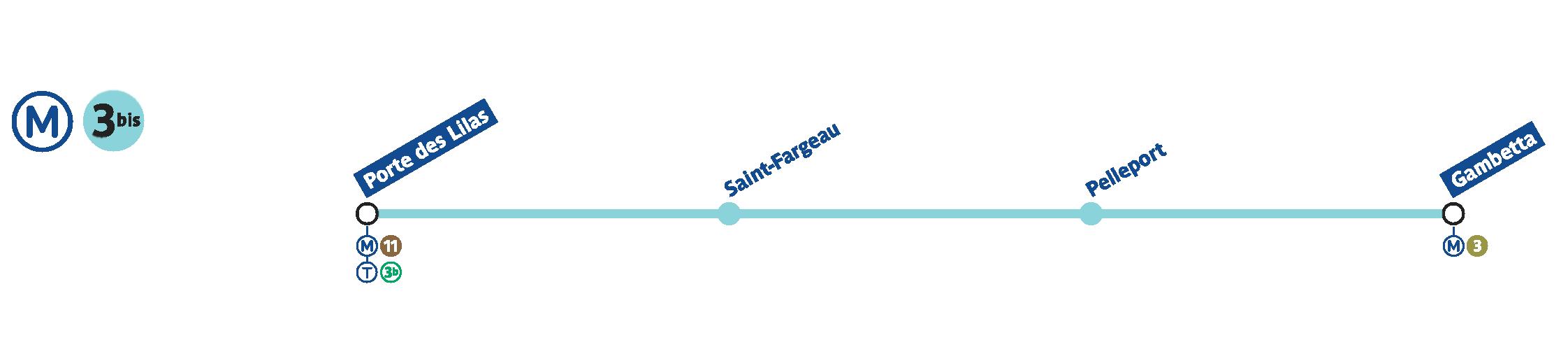 paris metro line 3bis