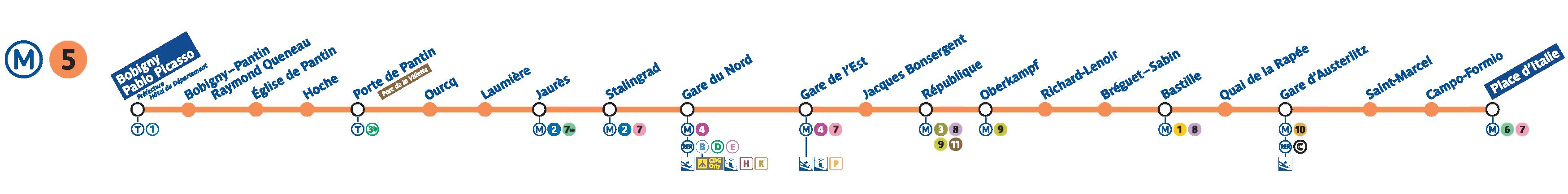 paris metro line 5