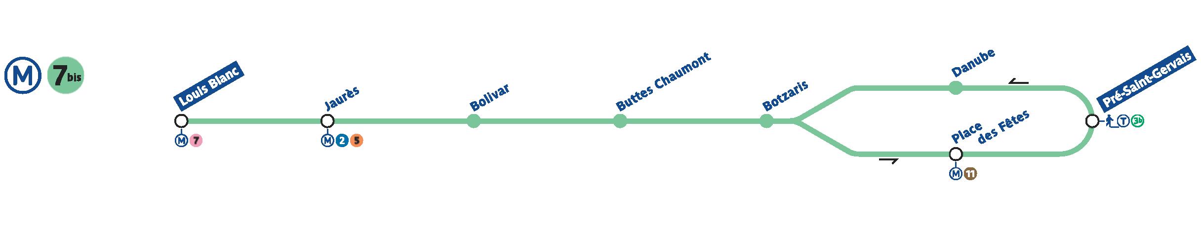 paris metro line 7bis